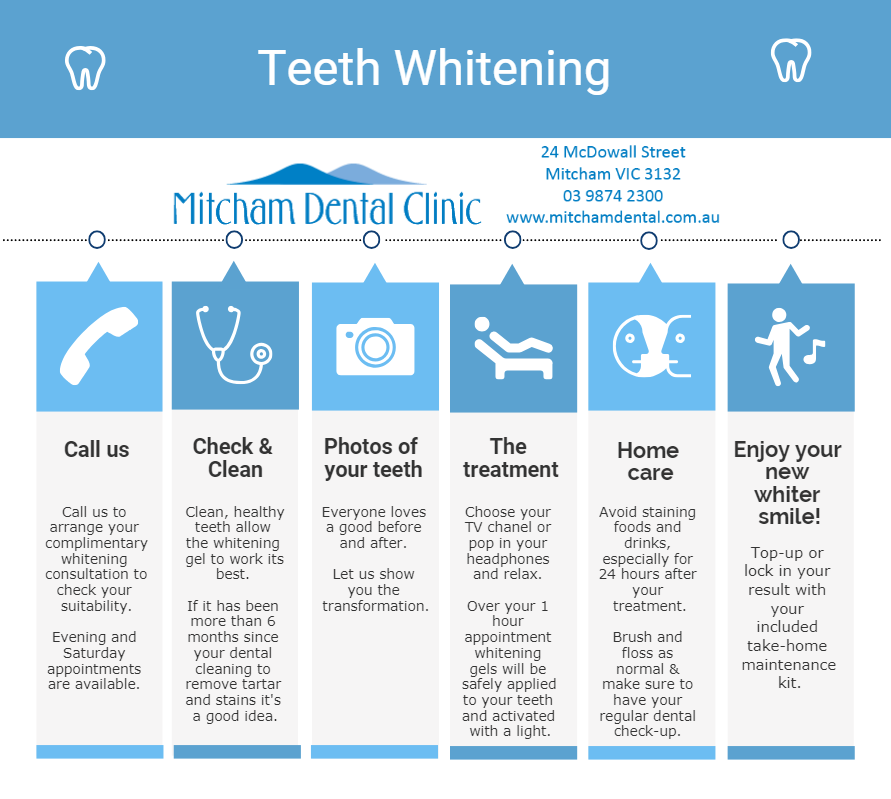 Cosmetic Dentist Melbourne eastern suburbs